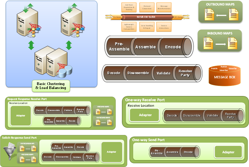 BizTalk Server visio shapes