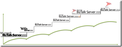 BizTalk-versions