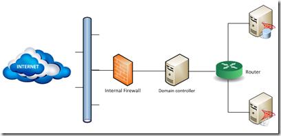 BizTalk-infrastructure-client-scenario