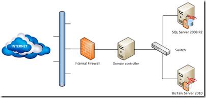 BizTalk-infrastructure-my-scenario