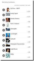TechNet-Wiki-Top-contributors