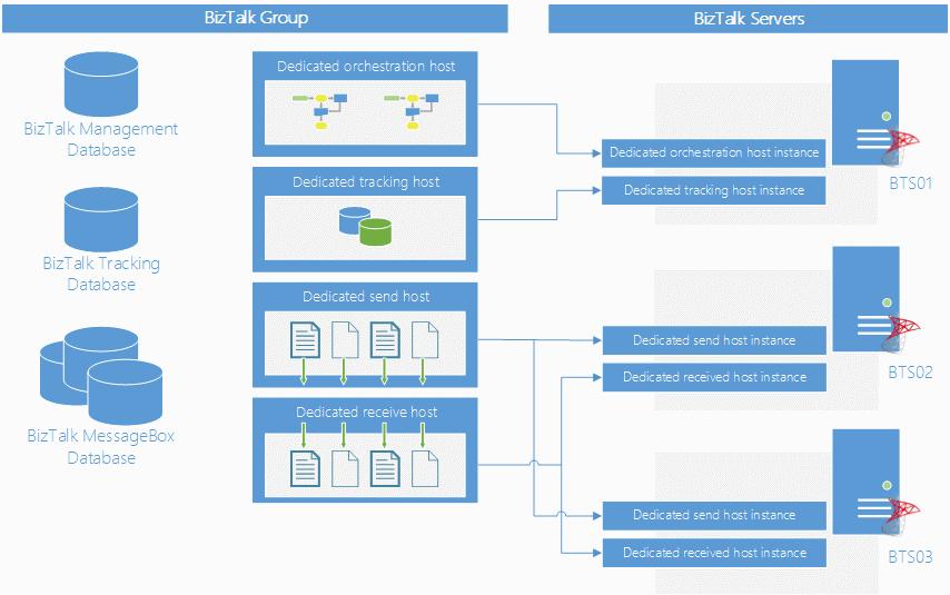 visio sandro pereira biztalk blog : data architecture diagram visio - findchart.co
