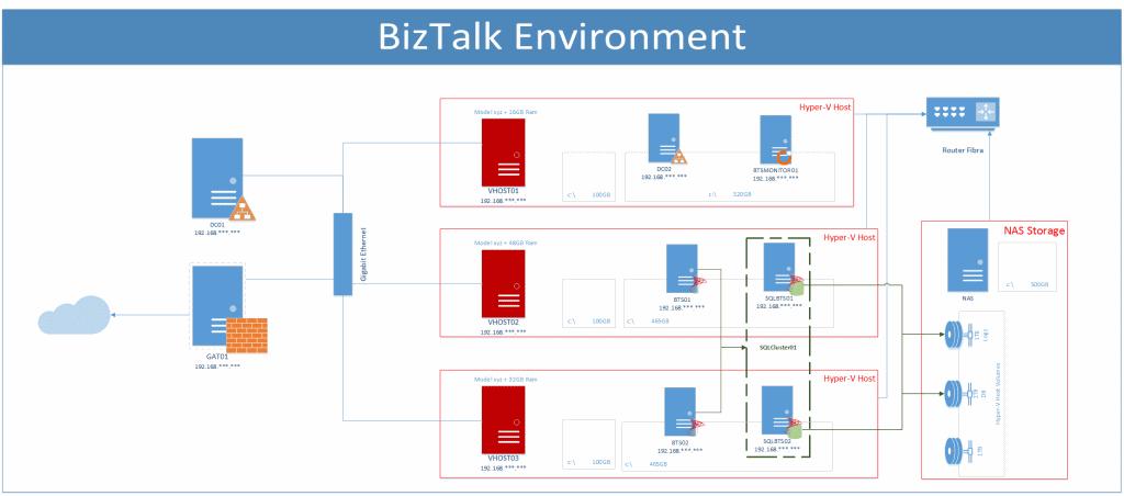 Biztalk Infrastructure Overview Samples on Basic Work Diagram Visio 2013