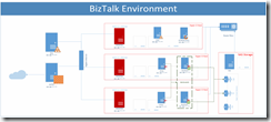 BizTalk-Infrastructure-Overview-Samples-1