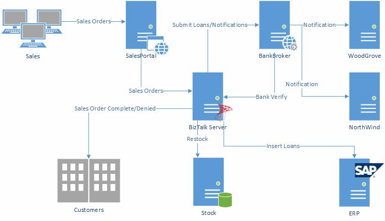 Biztalk Solution Overview Sample on Basic Work Diagram Visio 2013